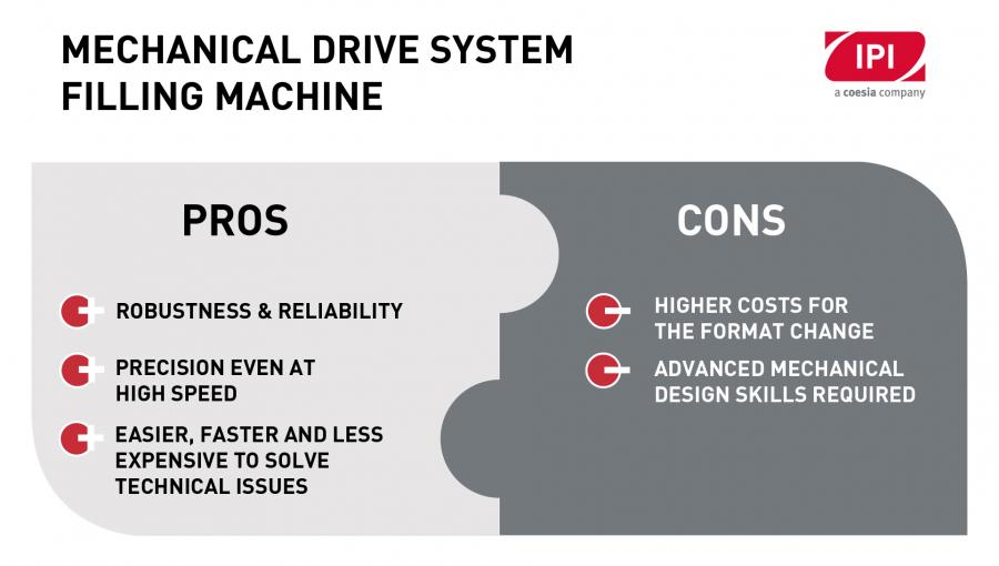MECHANICAL DESIGN PROS & CONS DIAGRAM