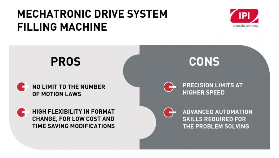 MECHATRONIC DESIGN PROS & CONS DIAGRAM